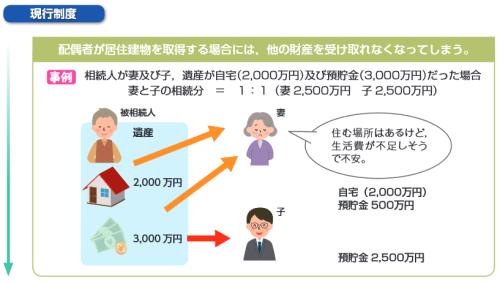 配偶者居住権の新設(改正前)のイメージ