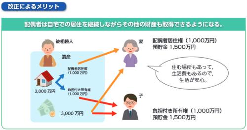 配偶者居住権の新設(改正後)のイメージ