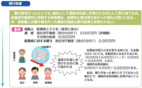 婚姻期間が20年以上の夫婦間における居住用不動産の贈与等に関する優遇措置(改正前)イメージ