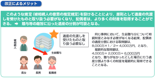 婚姻期間が20年以上の夫婦間における居住用不動産の贈与等に関する優遇措置(改正後)イメージ