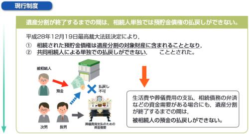 相続法の改正・預貯金の払戻し制度の創設(改正前)イメージ