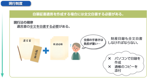 自筆証書遺言の方式緩和(改正前)イメージ