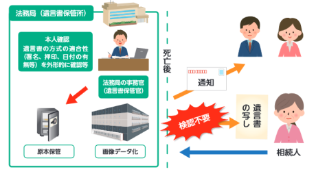 法務局における自筆証書遺言の保管制度の創設について(改正)イメージ