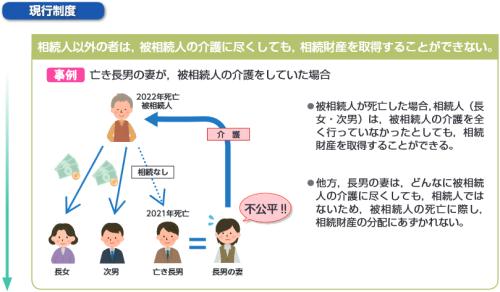 特別の寄与の制度の創設(改正前)イメージ