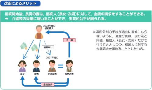 特別の寄与の制度の創設(改正後)イメージ